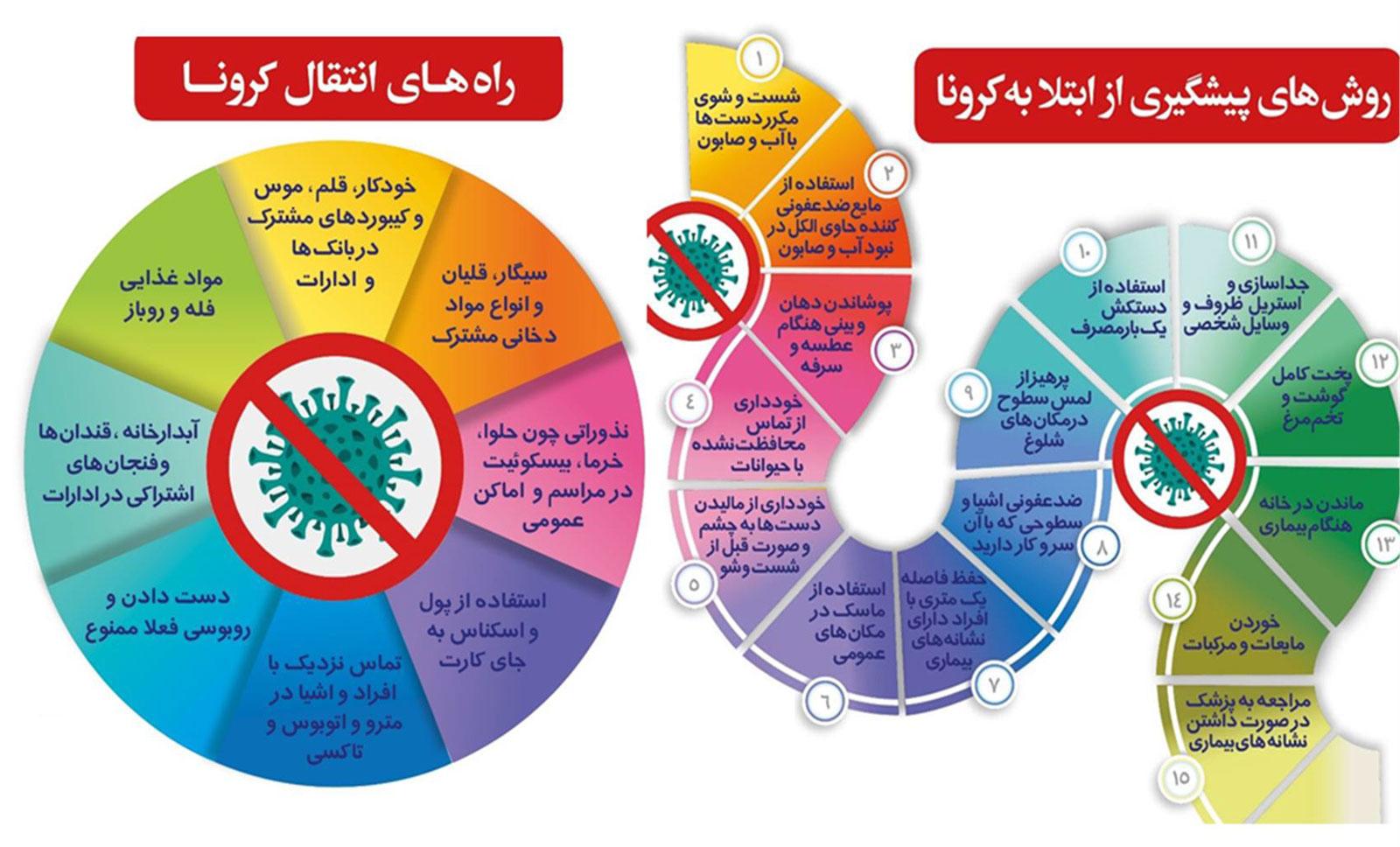 دستورالعمل پیشگیری و مراقبت بیماری کرونا